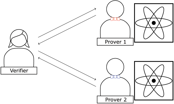 Figure 2: Two-prover Regime. A classical verifier interacts with two quantum provers.