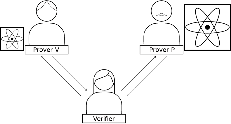 Figure 3: Our new two-prover protocol. The provers play the role of the verifier and prover from Broadbent's Protocol, which is a quantum-verifier protocol.
