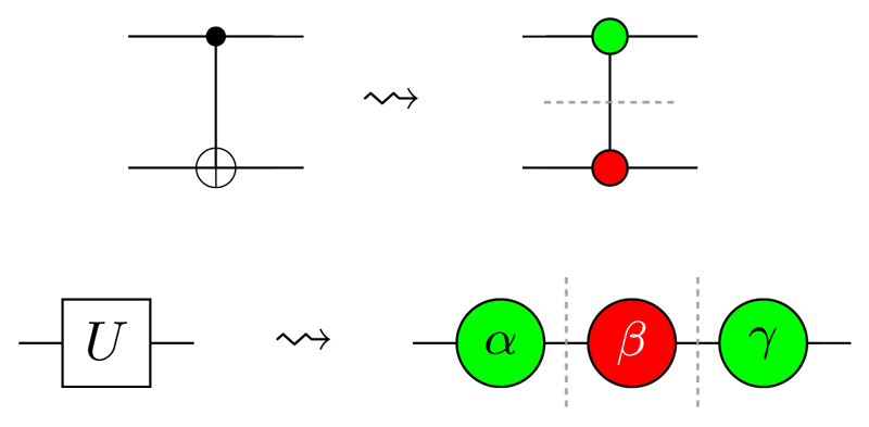 "Figure1: Decomposing quantum gates into more primitive pieces called ""spiders""."