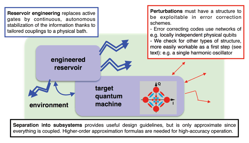 "Figure 1: General scheme of our quantum error correction approach via ""hardware shortcuts"". The target ""quantum machine"" is first embedded into a high-dimensional system that may have strong decoherence, but only along a few dominating channels (red). Then, a part of the environment is specifically engineered and coupled to it in order to induce a strong information-stabilising dissipation (blue). This entails stabilising the target quantum machine into a target subspace, e.g., ""four-legged cats"" of a harmonic oscillator mode; and possibly, replacing the measurement of error syndromes and conditional action, by a continuous stabilisation of the error-less codewords. Development of high-order model reduction formulas is needed to go beyond this first-order idea and reach the accuracies enabling scalable quantum information processing."
