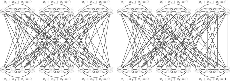 Figure 1: Two graphs on 24 vertices that are quantum isomorphic but not isomorphic. The construction is related to the FGLSS reduction from inapproximability literature, as well as the CFI construction.