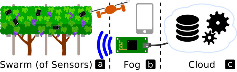Figure 1: Simple IoT infrastructure consisting of a) the swarm (of sensors and actuators), b) the fog and c) the cloud