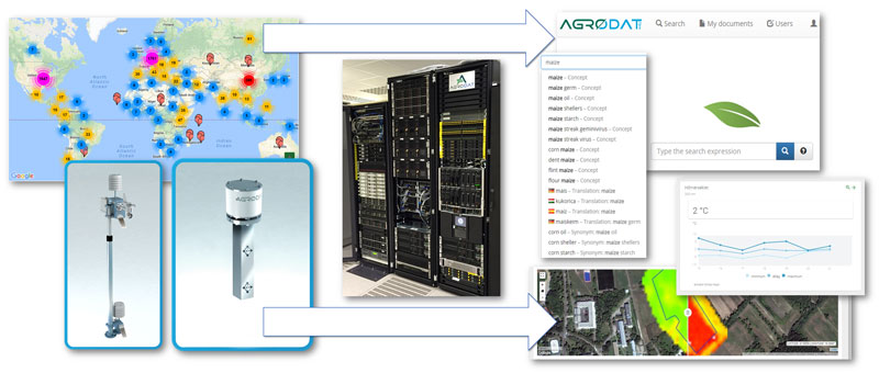 Figure 1: High-level concept of Agrodat: data sources + Big Data centre + decision support system with knowledge base/multilingual search engine.