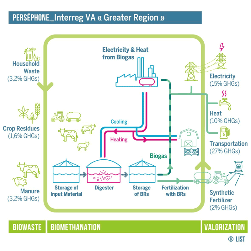 Figure 1: On-farm production of electricity, heat and biofertiliser from biomethanation of organic waste. Implementation on a global scale has the potential to reduce greenhouse gases by 10%