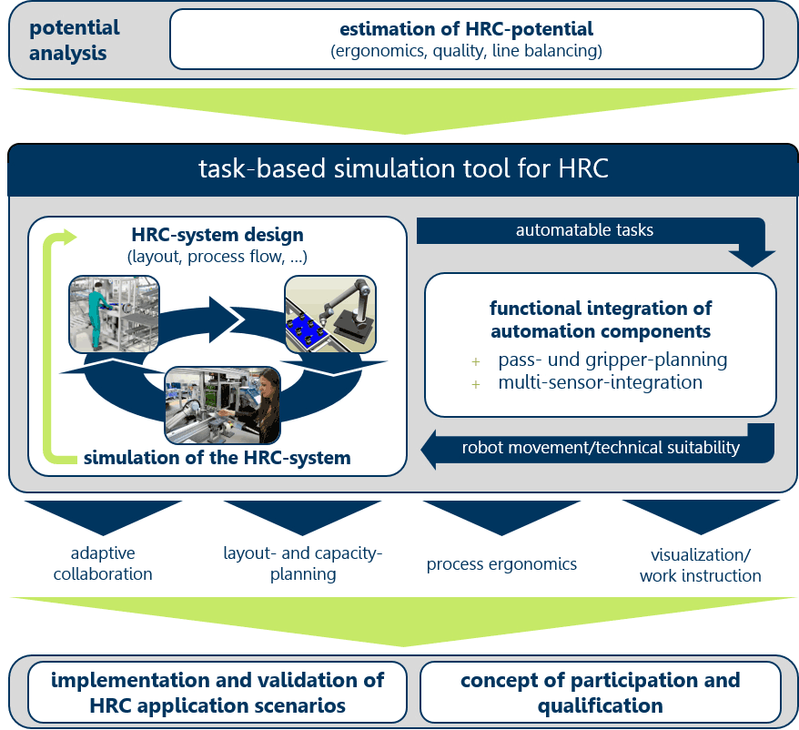 Figure 1: Three stage implementation procedure of the proposed HRC system.