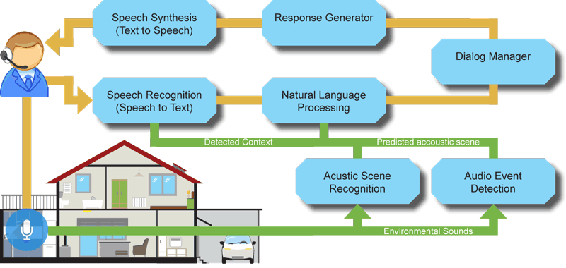 Figure 1: Illustration of the processing pipeline. Predictions of domestic soundscapes and acoustic events are added as contextual information to the conversational workflow. This context directly influences the models for speech recognition and the semantic interpretation of recognized words.