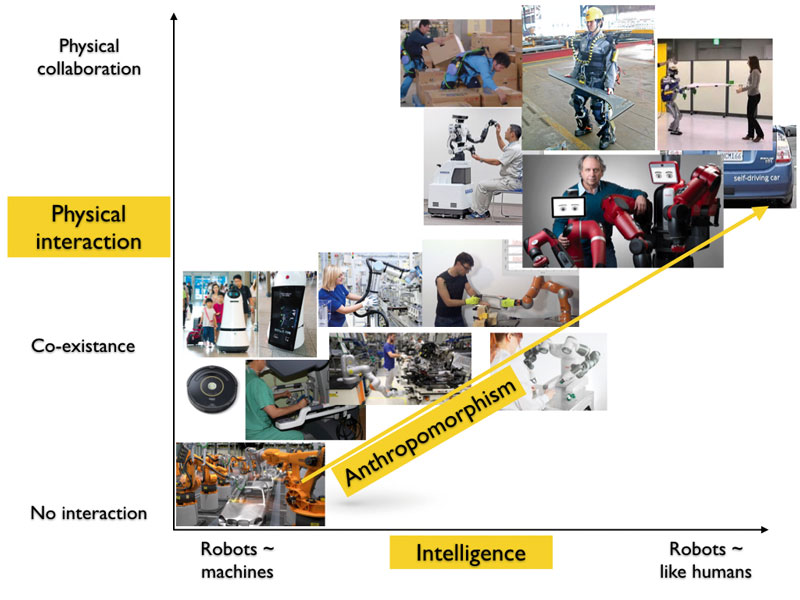 "Figure 1: The recent trend in collaborative robotics technologies in industry: from industrial robots working separately from humans, to cobots able to co-exist and safely interact with operators. The advanced forms of cobots are exoskeletons, wearable devices that provide physical assistance at whole-body level, and more ""anthropomorphic"" collaborative robots that combine physical interaction with advanced collaborative skills typical of social interaction."