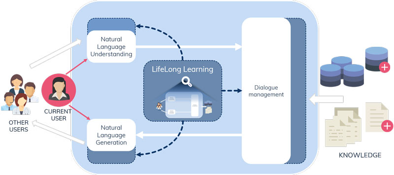 Figure 1: Schema of a standard dialogue system in white boxes. The innovative lifelong learning module is able to improve all modules (in blue) based on past interactions and the interaction with the current user, updating the domain knowledge accordingly.