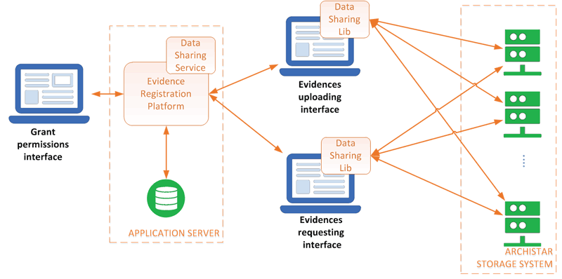 Figure 1: Evidence registration platform architecture.