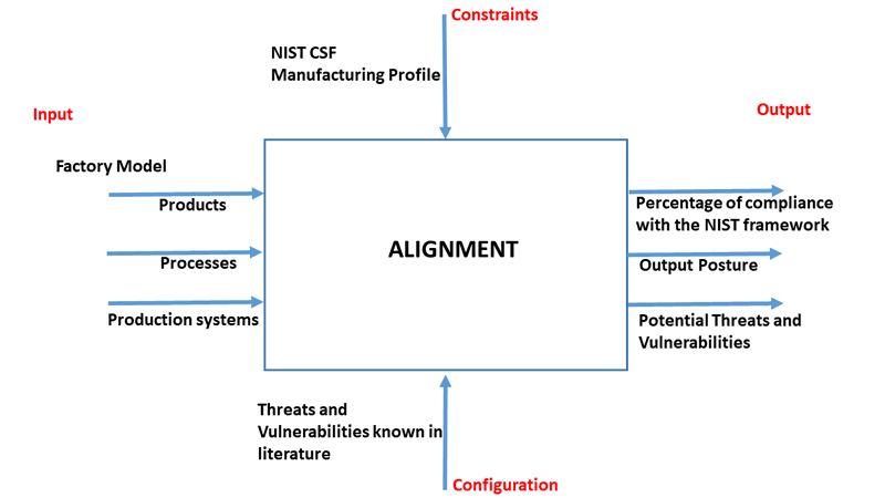 Figure 1: IDEF0 diagram for the alignment activity.