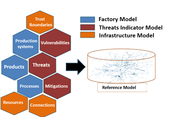 Figure 2: Reuse of existing reference models to implement the conceptual model.