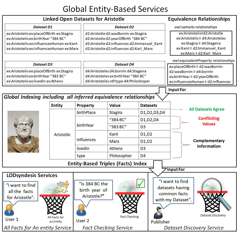 Figure 1: The process of global indexing and the offered LODsyndesis Services.