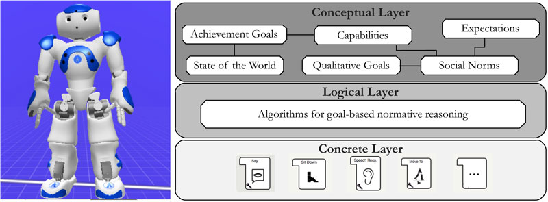 Figure 1: Architectural schema for incorporating norm reasoning into robotic framework.