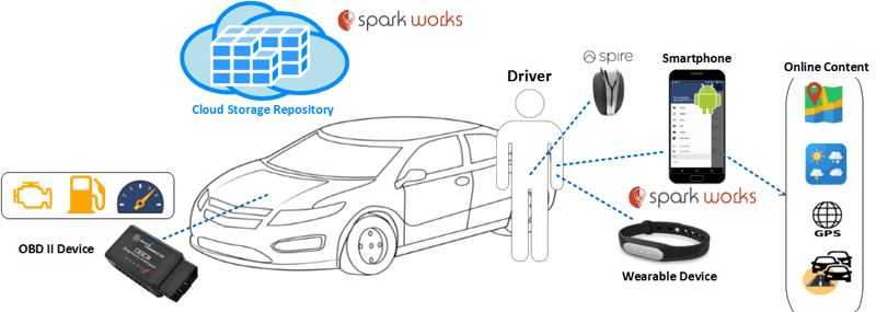 Figure 1: GamECAR data retrieval and processing platform designed by SPARK WORKS.