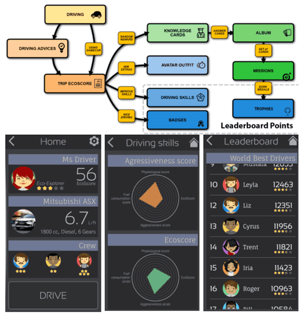 Figure 2: GamECAR gamification design and  Integrated Application created by project consortium.