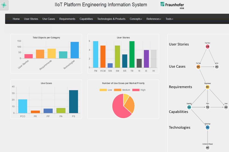 Figure 2: Dashboard of the IIoT Platform Engineering Information System based upon SERVUS. © 2018 Usländer, Fraunhofer IOSB.