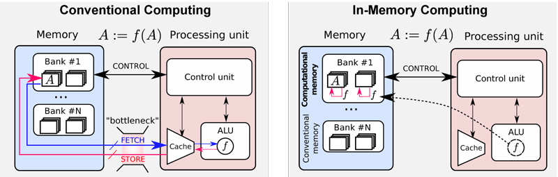 Figure 1: Comparison between a conventional computing architecture (left) and in-memory computing (right). Adapted from [2].