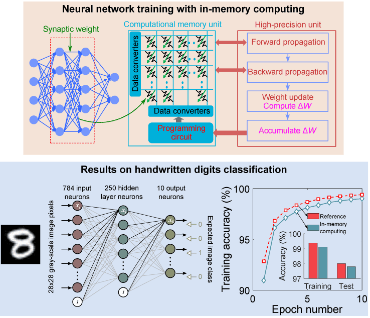 In-Memory Computing: Towards Energy-Efficient Artificial Intelligence