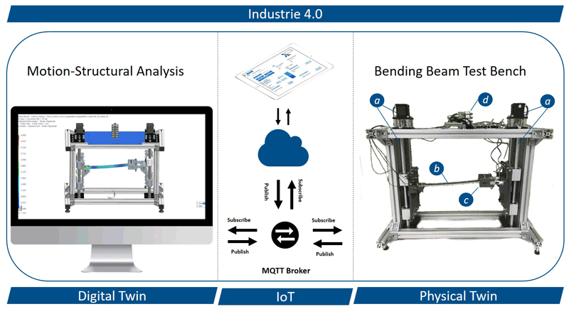 Figure 1: Schematic of demonstrator architecture. Physical and digital twin are connected via MQTT broker with each other and an IoT platform. Both twins can be controlled from any internet capable device. The test bench consists of: linear actuator on each side (a), bending beam (b), load cells (c) and control unit, microprocessor and network interface (d).
