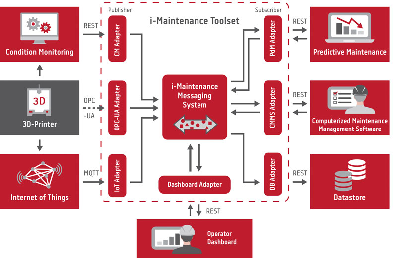 Figure 1: Architectural overview of the i-Maintenance toolset.