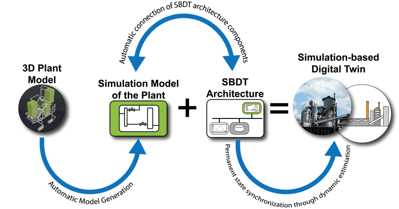 Figure 2. Automatic SBDT generation from 3D plant models.