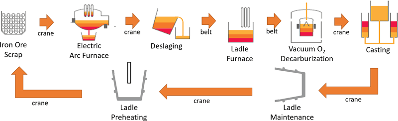 Figure 1: Typical steel making process using moving ladles.