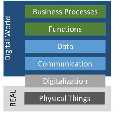 Figure 1: Industry 4.0 Layer-Modell.