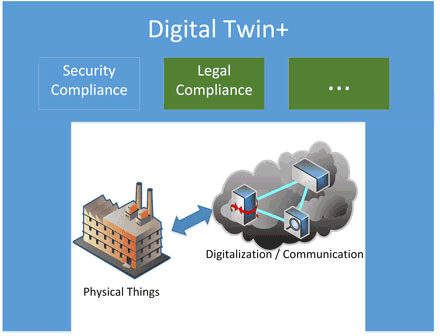 Figure 2: Digital twin with compliance.