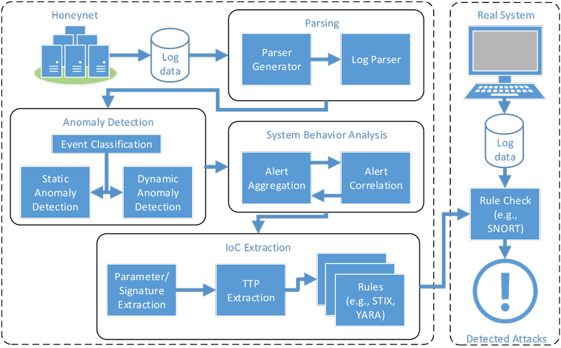 Figure 1: Process for the automatic generation of Cyber Threat Intelligence.