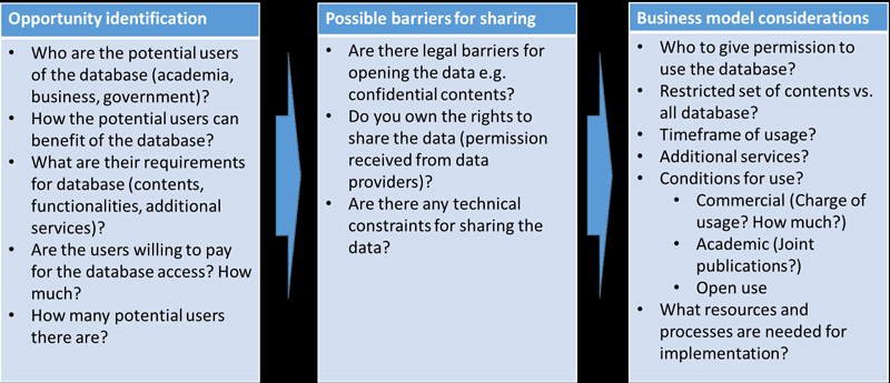 Figure 1: Framework for opening big research database.