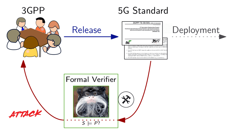 Figure 1: Formal verification workflow. The Tamarin picture refers to a state-of-the-art verifier.