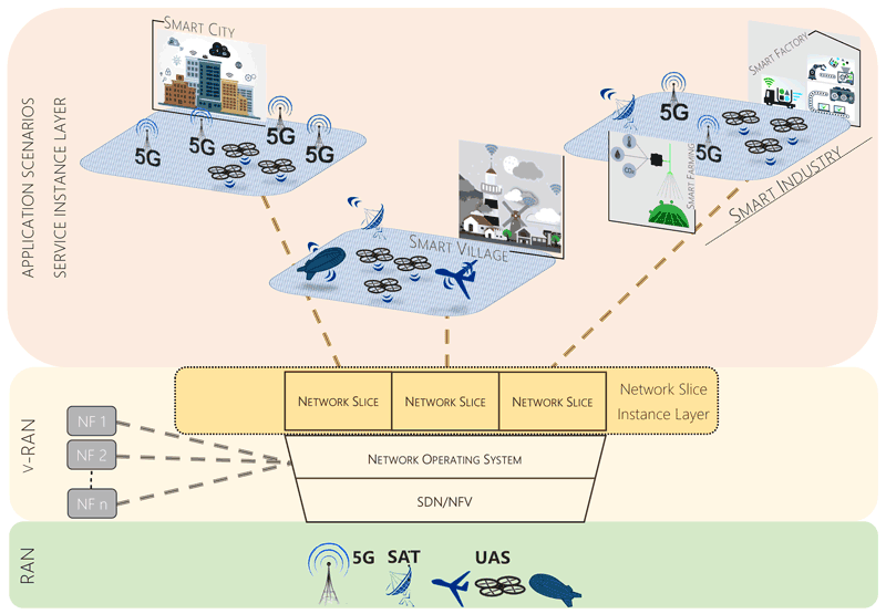 Figure 1: SDN and NFV techniques can provide an easy integration between 5G and aerospace networks in the considered application scenarios thanks to the virtual RAN (v-RAN), the virtualised network functions, and 5G network slicing. All network resources and network functions are coordinated by distributed network intelligence.