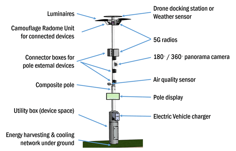 Figure 1: LuxTurrim5G light pole with integrated 5G mmW base station and a set of sensors and cameras.