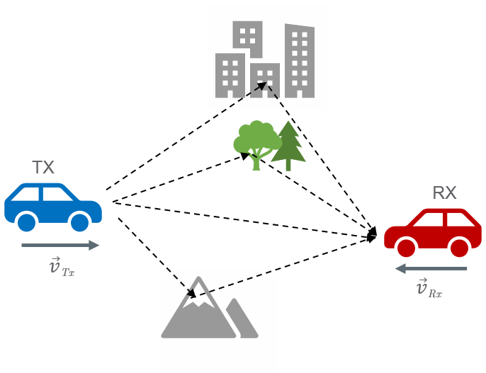 Figure 1: Influence of environment on wireless communication.