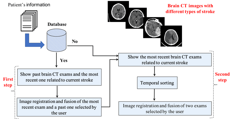 Figure 1: Flowchart of the proposed system [2].
