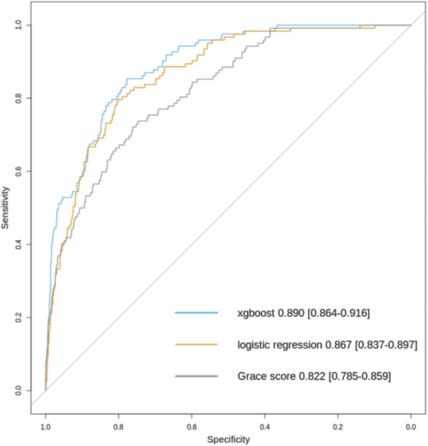 Figure 1: Comparison of model performance by receiving operating characteristic curves for different risk prediction models for six month mortality among patients undergoing coronary angiography in Tays Heart Hospital for acute coronary syndrome during years 2015 and 2016 (n = 1722 with n = 122 fatalities during a six-month follow-up).