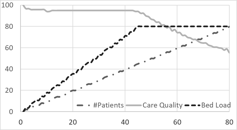 Figure 2:  Simulation of service behaviour with increasing patient load until service saturation.