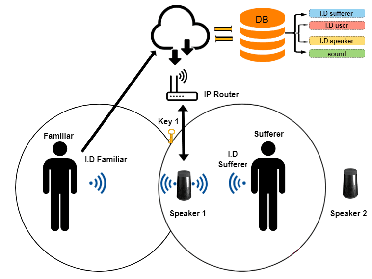 Figure 1:Detection of a familiar person and reproduction of the associated acoustic stimulus at the smart speaker located closest to the sufferer.
