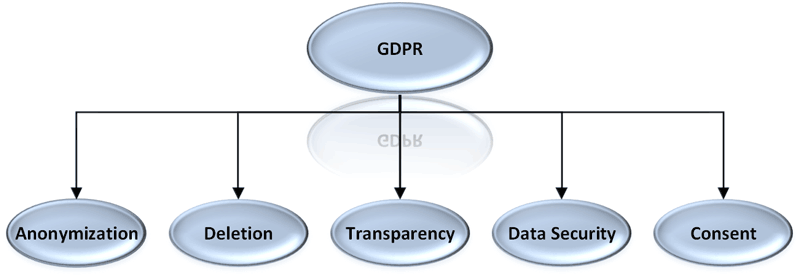 Figure 1: Important aspects of data science affected by the GDPR.