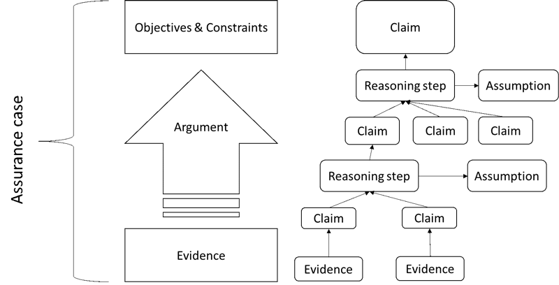 Figure 1: Illustration of an assurance case.