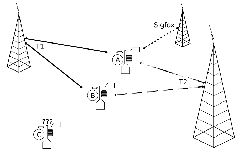 Figure 1: Autonomous multi-technology stations. A, B and C are weather stations. T1, T2 and Sigfox are different wireless techonologies.
