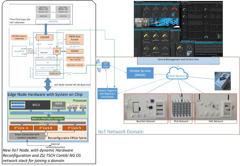 Figure 1: Heterogeneous IIoT technologies in reconfigurable Smart Building and Smart Energy environments