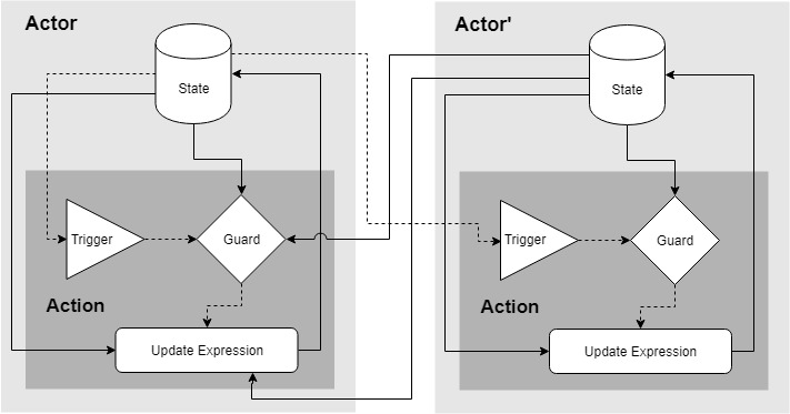 Figure 1: Yogurt programming model abstractions.