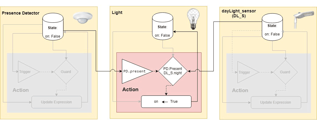 Figure 2: Light, presence sensor, daylight sensor example model.