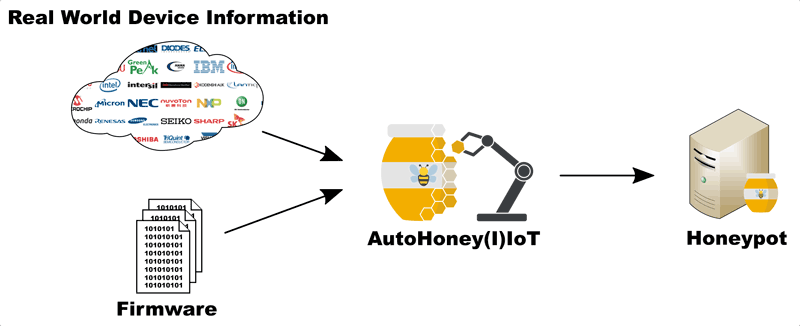 Figure 1: Overview of the AutoHoney(I)IoT framework.