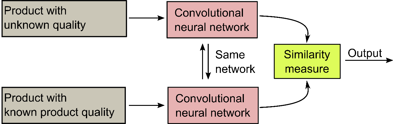 Figure 1: rincipal design of a Siamese Network. Both convolutional neural networks share the same weights. Process data from a product with unknown quality is fed into one network and compared to a product with known quality. Depending on a defined distance measure (e.g. L2-norm) the similarity of the two products is calculated and a prediction of the quality can be made.