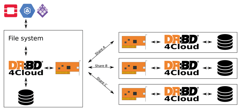 Figure 1: Depending on the configuration, no individual share contains any sensitive information about the replicated data, while the data can be recovered from any two of the shares to achieve high availability.