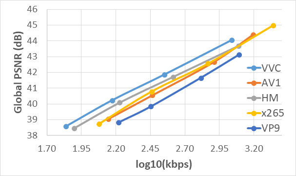 Figure 2. Video coding standards comparison. Rate-distortion curves depicting Peak Signal to Noise Ratio (PSNR) vs log (Bitrate) using mean values of the ten 560x416@40 frames/s ultrasound videos for all investigated QP values. VVC outperforms all rival video codecs.
