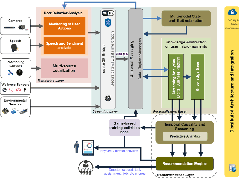 Figure 1: sustAGE system architecture.