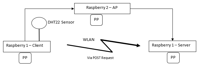 Figure 1: Architecture measurement setup.  Three raspberries with power plugs (PP), which send data collected with DHT22 sensor from client via WLAN connected through access point to server. The power plugs measure the power consumption in milliwatts.